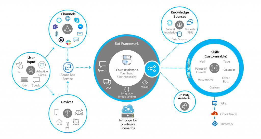 Schema of the Bot Framework SDK showing the possible integrations with 3th party apps.
